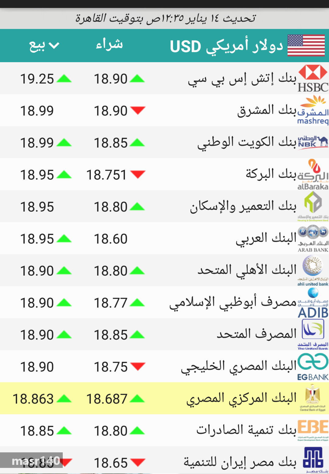 سعر الدولار اليوم السبت 14 1 2017 فى البنوك والسوق السوداء اسعار
